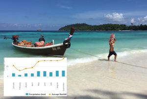 A worker loads supplies from a boat on a quiet, and clear, sunny day in June, in Koh Lipe