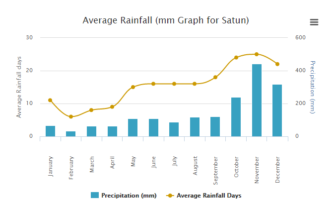 Koh Lipe, Satun povince weather and rain throughout the year
